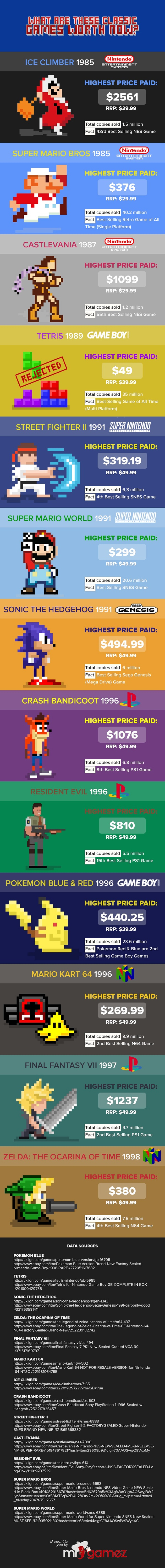 Online Game Company Compiles Peak Values List of '80s and